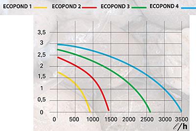Výkonnostní křivka čerpadel ECOPOND
