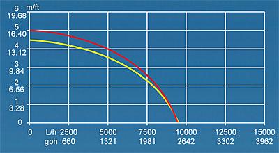 Křivka výkonnosti čerpadla Syncra HF 10
